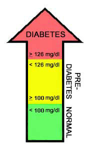 Picture of fasting plasma glucose levels and ranges