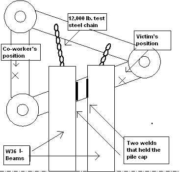 Illustrates the victim and co-worker's positions on the pile cap at the time of the collapse.