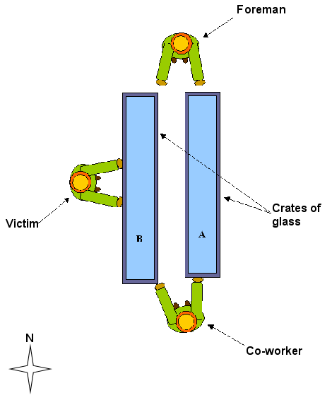 Figure 1. The position of the victim and his co-workers and the two crates of glass