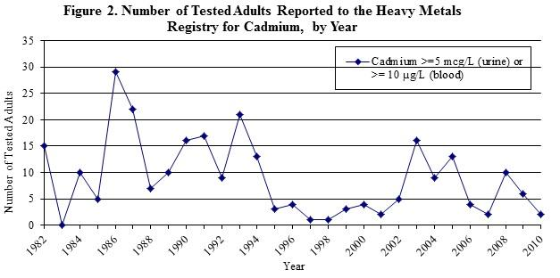 graph showing the number of tested adults reported to the HMR for cadmium, by year
