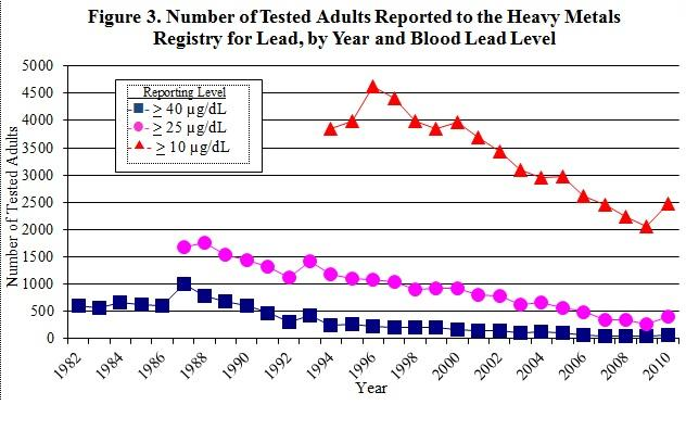 graph showing the number of tested adults reported to the HMR for lead, by year