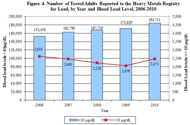 graph showing the number of tested adults reported to the HMR for lead, by year and blood lead level