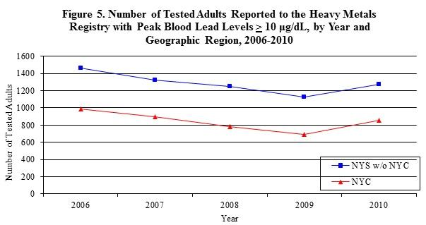 graph showing the number of tested adults reported to the HMR with peak blood leavels greater than >10 µg/dL