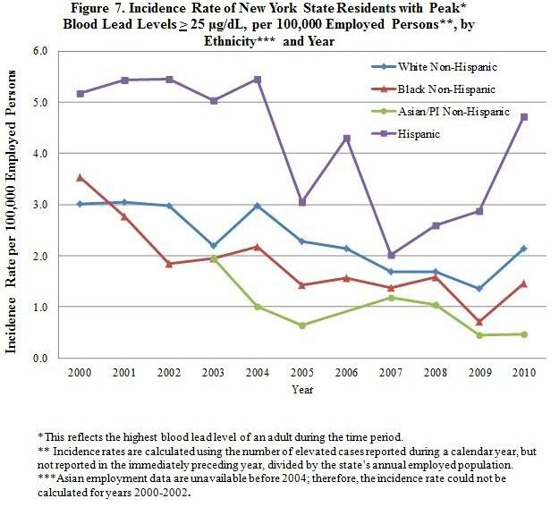 incidence rate of elevated adult blood lead levels (25 µg/dL or greater) among various groups of New Yorkers