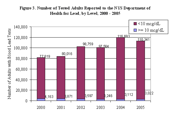 graph showing the number of tested adults reported to the NYS Department of Health for Lead, by level