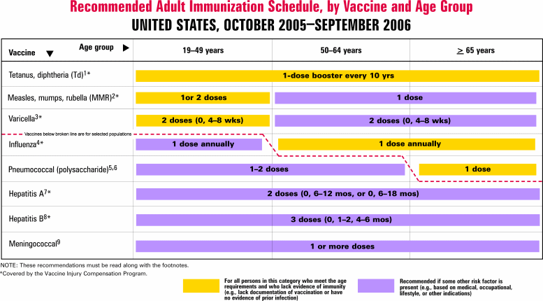 Recommended Adult Immunization Schedule, By Vaccine and Age Group - United States, October 2005 - September 2006