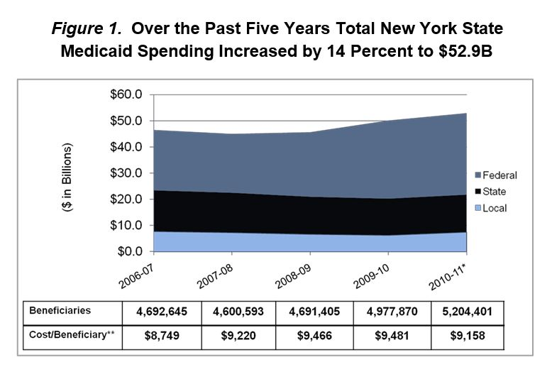 Over the Past Five Years Total New York State Medicaid Spending Increased by 14 Percent to $52.9B