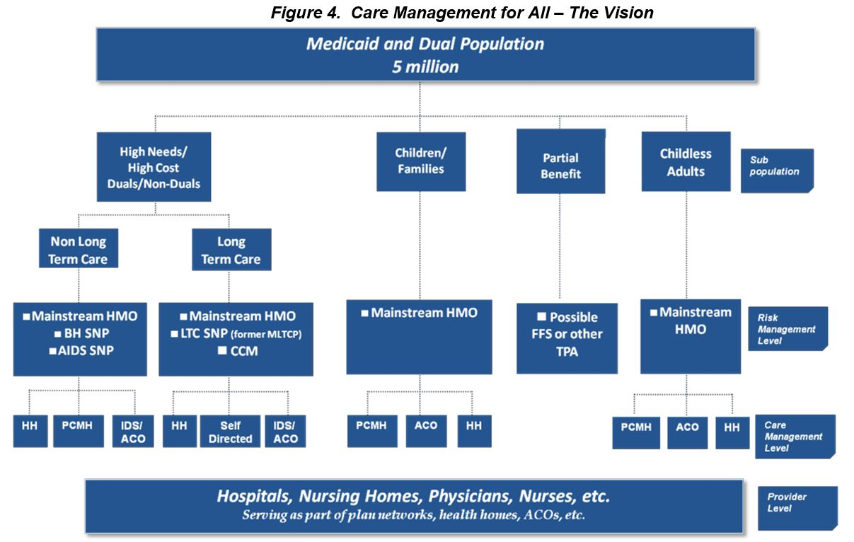 Care Management for All - The Vision