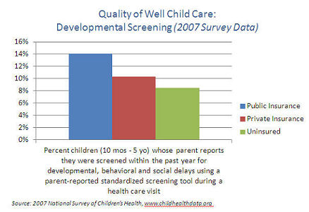 Quality of Well Child Care-Developmental Screenings