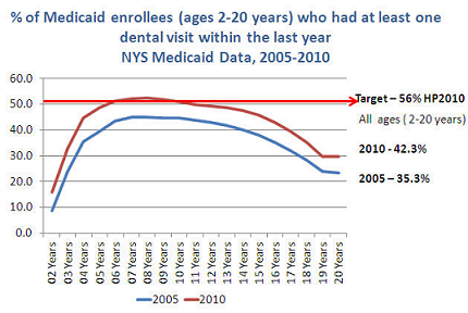medicaid enrollees who had at least one dental visit in the last year