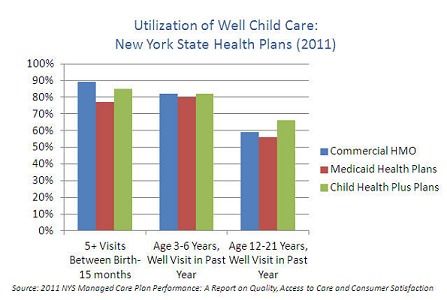 Utilization of Well Child Care