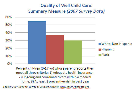 Quality of Well Child Care