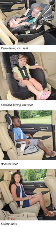 Images of proper rear-facing, forward facing, booster seat and safety belt use